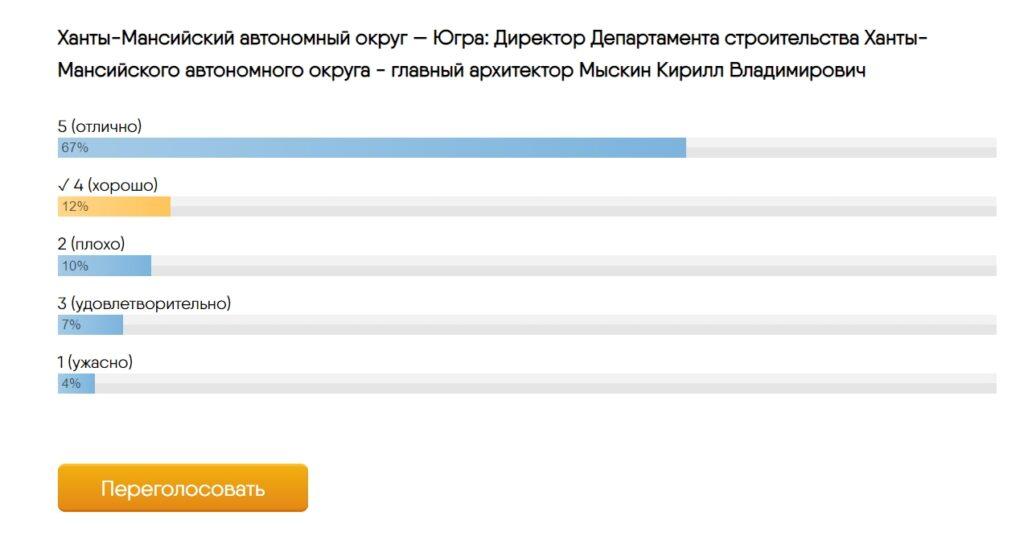 ХМАО голосование