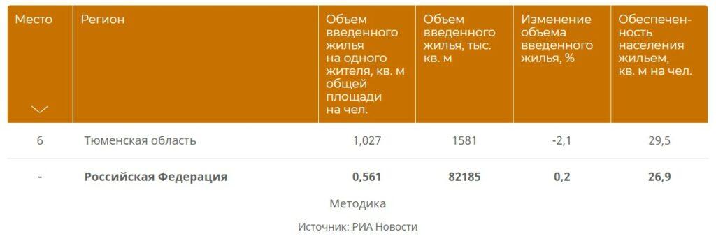 Мнения разделились: почему жители Тюмени поставили низкую оценку Павлу Перевалову