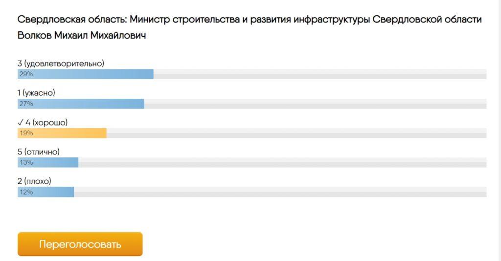 Свердловск опрос