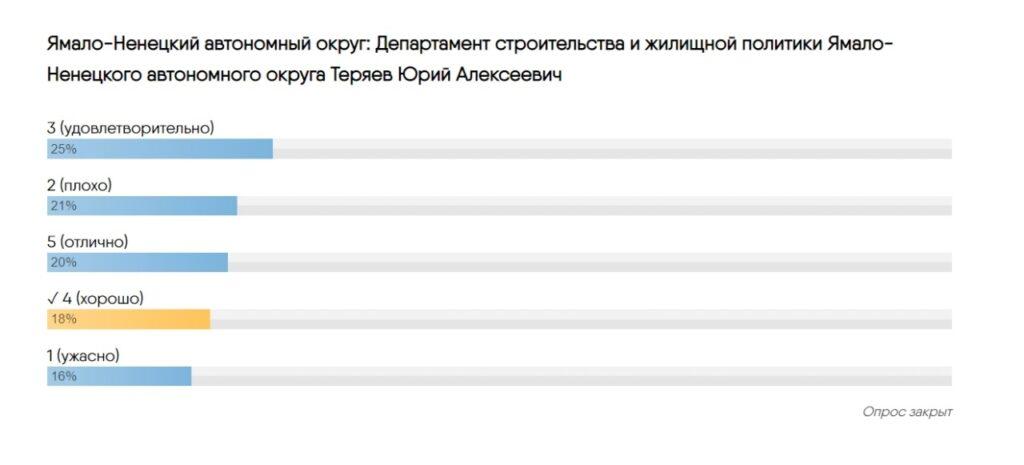 «Опять тройка»: почему жители ЯНАО недовольны работой Алексея Теряева