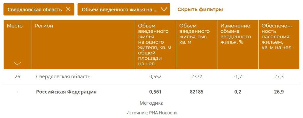 Мусорный полигон и район без инфраструктуры: почему жители Свердловской области недовольны работой Михаила Волкова