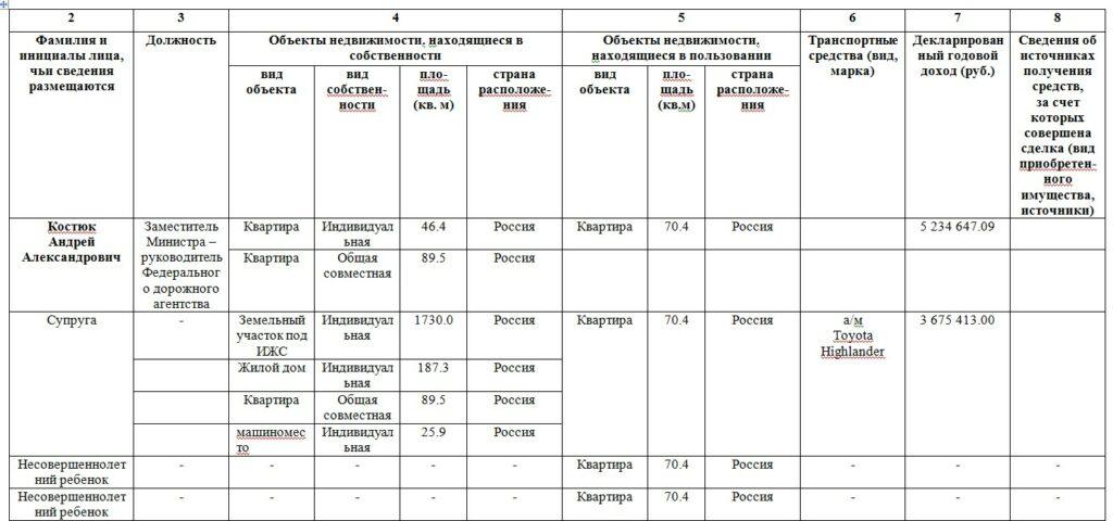 PROфайл: из главы Росавтодора в замминистры